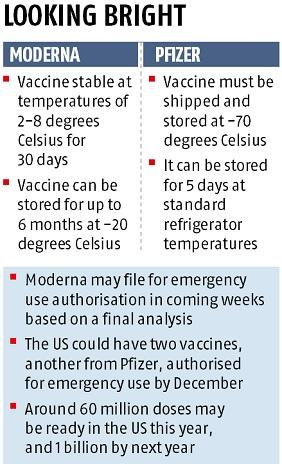 Moderna S Covid Vaccine 94 5 Effective Edges Over Pfizer On Storage Business Standard News