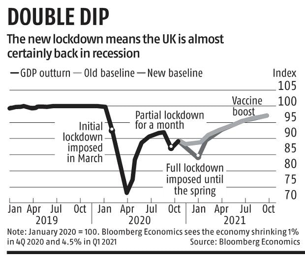 Covid-19: UK heads for deeper double dip recession with third lockdown