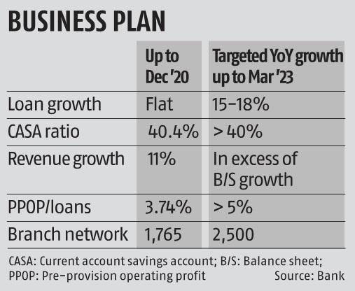 , IndusInd Bank looks to grow loan book by 15-18% for next 2 financial years,