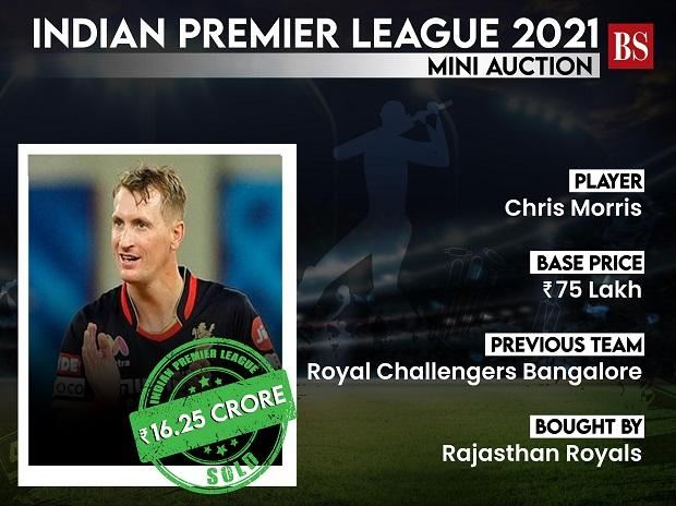 Rajasthan Royals bags Chris Morris for record Rs 16.25 crore in IPL auction 2020 players' auction.