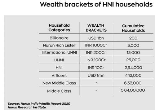 633,000 'New Middle Class' households In India: Hurun India report