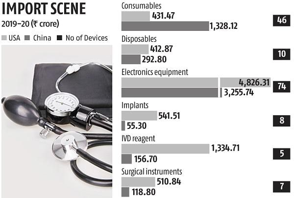 Govt orders to prefer local medical devices, cut imports by Rs 4,000 crore
