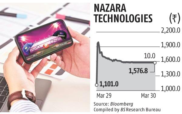 , Nazara hits lower limit after surging 84% on debut, stock ends 45% up,