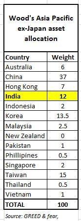 Chris Wood's Asia exposure