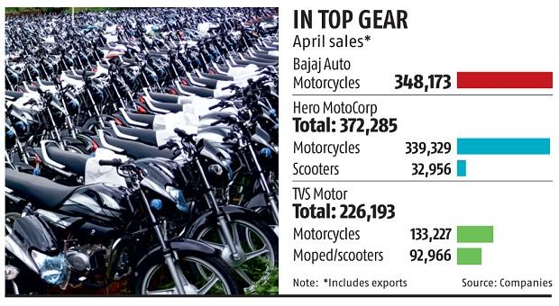 Led by exports, Bajaj grabs pole position in India's motorcycle market