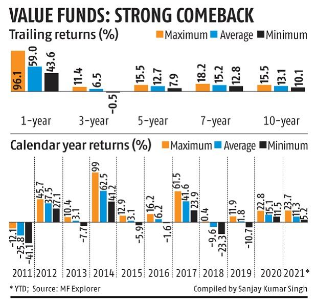 Value funds shine amid broad-based rally as 'growth' trade fizzles out