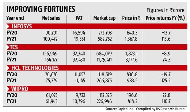 Parekh brings Infosys back to a position where it is bagging large deals