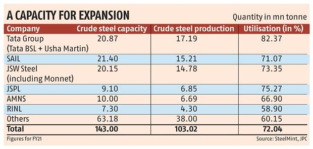 From Tata to JSW Steel: An asymmetric story of India's steel industry