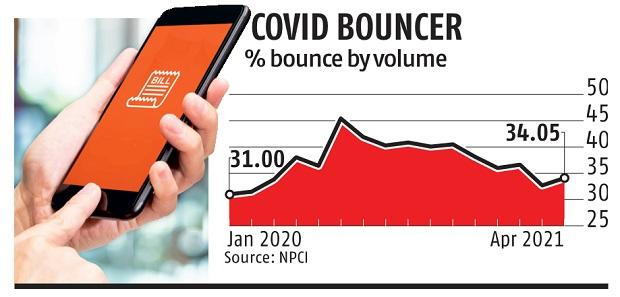 Second Covid wave: Auto-debit payment bounce rate increases again in April