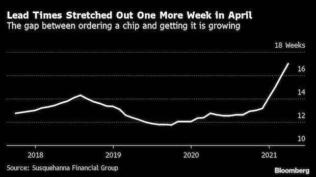 Graph showing wait time between ordering and getting a chip. (Graph: Bloomberg)