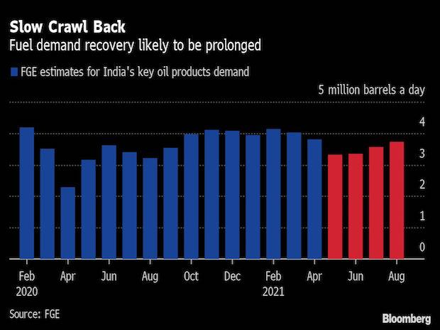 India's oil industry struggles as uncertainty looms on demand recovery