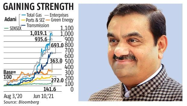 A $43-bn jump in Gautam Adani's fortune is fraught with many risks
