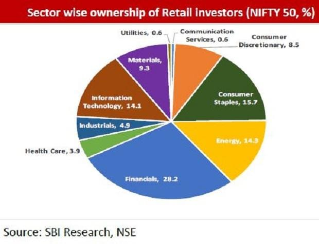 Retail investors stock up on financial, consumer staple, IT: SBI report