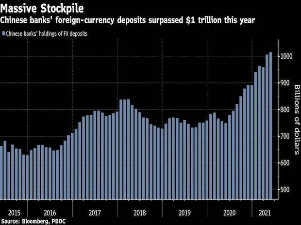 Chinese banks' forex deposits surpass $1 trillion for the first time