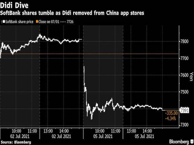 Shares of SoftBank, biggest investor in Didi, sink after China blocks app