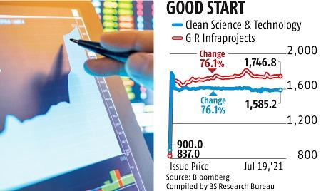 Bumper listing for GR Infra at 2x issue price, Clean Science up 76%