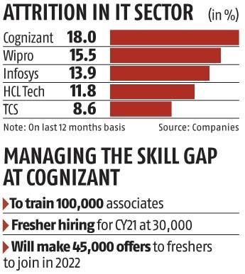 , Cognizant revises guidance upward to 10%: But can it manage growth?,