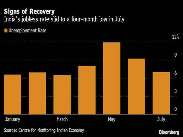 India's jobless rate drops to four-month low in July as Covid ebbs