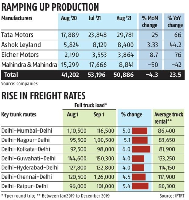 , Pick up in economic activities boosts freight rates, CV sales in August, The World Live Breaking News Coverage & Updates IN ENGLISH