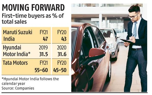 , Amid pandemic blues, first time buyers make a comeback in the car market, The World Live Breaking News Coverage & Updates IN ENGLISH
