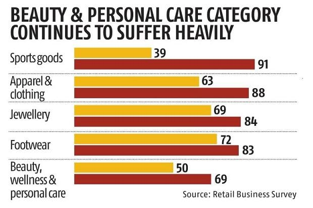 , North, south markets lead India's retail recovery, says survey,