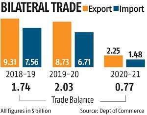 , India, UK aim to launch FTA negotiations by November 1,