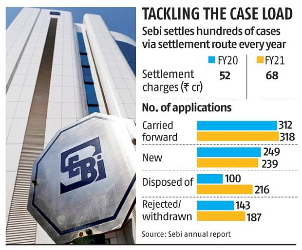 , Sebi plans to overhaul consent settlement rules, reduce timeline by a third,
