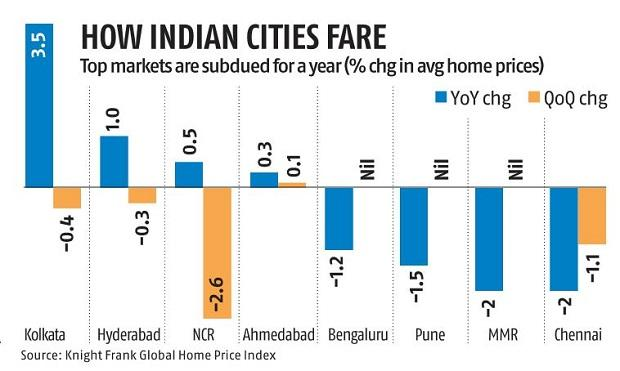 , Covid-19 hit India's residential market harder than US and Brazil,