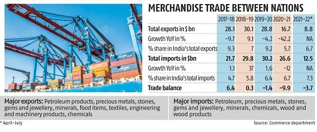 India, UAE to sign trade pact by Mar 2022; Round-1 of CEPA talks this week