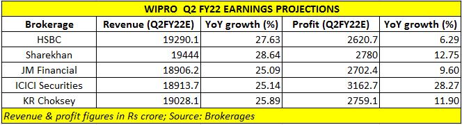 Wipro earnings