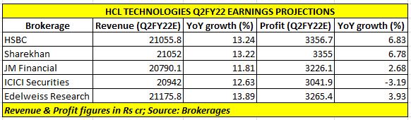 HCL Tech earnings