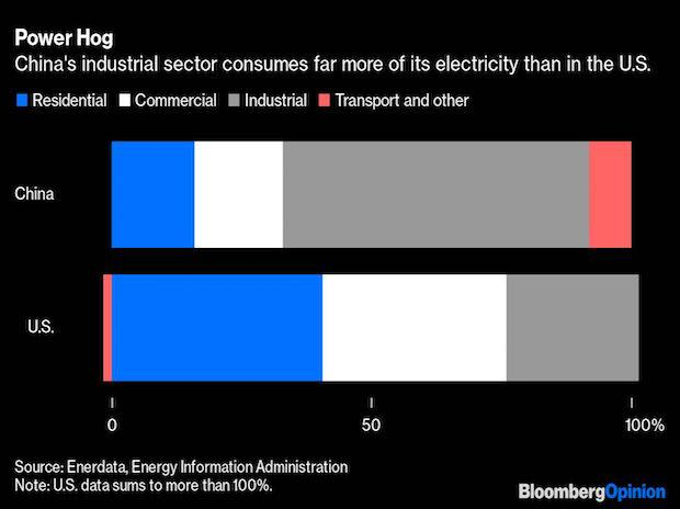 China's power crisis will go global if renewables don't replace coal