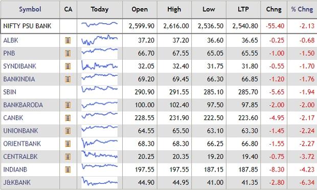 MARKET WRAP: Sensex crashes 624 pts