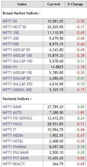 MARKET WRAP: Sensex slips 167 pts, Nifty ends at 10,981