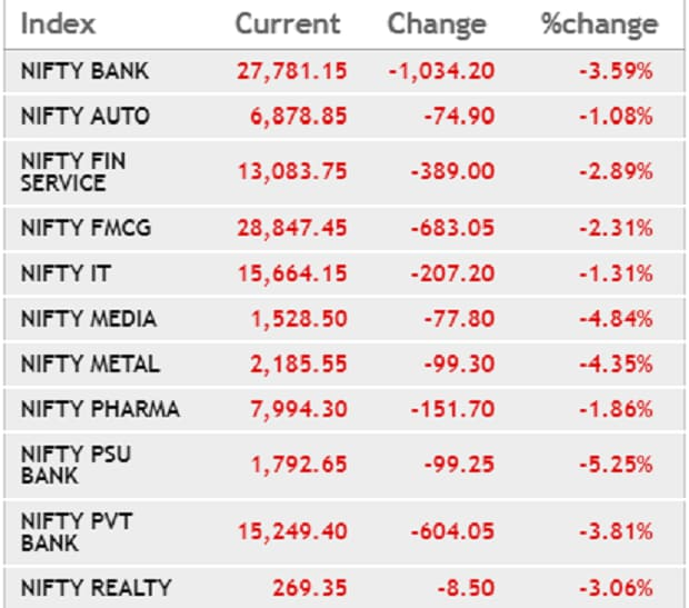 Markets Indices End At 6 Mth Lows Sensex Tanks 894 Pts Yes Bank Down 56 Business Standard News