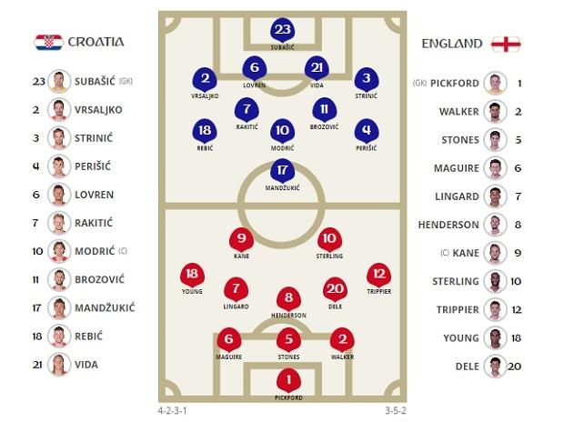 Croatia vs England line-up