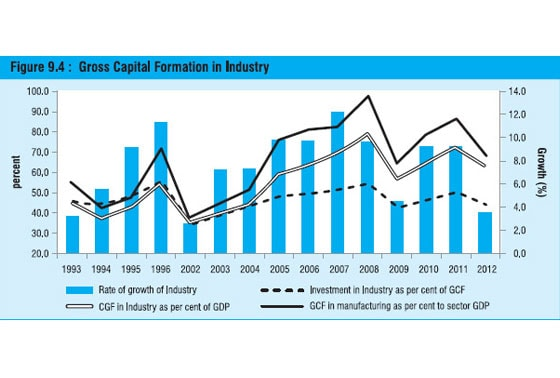 investment, Gross Capital Formation, industry