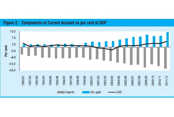 current account, deficit, CAD, oil, gold, imports,