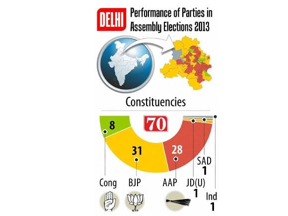 Delhi election,  Aam Aadmi Party, BJP, Congress, Arvind Kejriwal, Narendra Modi, Sonia Gandhi, Rahul Gandhi, Kiran bedi