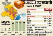 Delhi Election 2015
