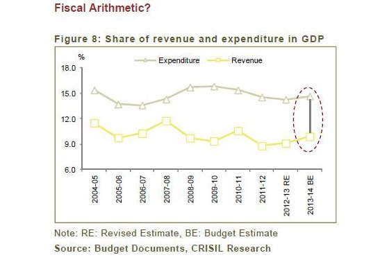 fiscal arithmetic,