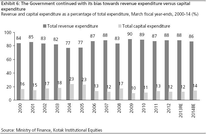 expenditure bias