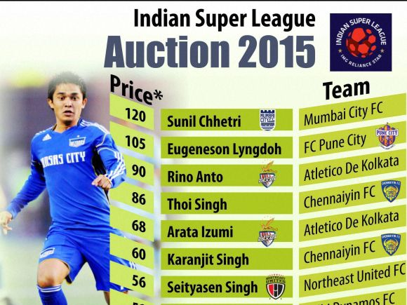 ISL, Football, Auction, Mumbai City, Pune, North East United, Sunil Chhetri, Jackichand Singh, Eugeneson Lyngdoh