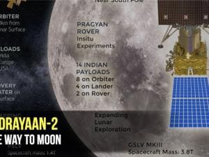 Chandrayaan-2: All the way to moon