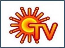 Sun TV surges 10% as exit polls show DMK set to regain power