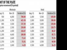 Tomato price jump multi-fold due to crop damages