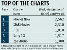 HBO moves from niche to mass