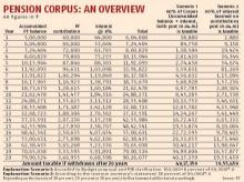 Government's EPF options limited