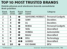 Brand Trust: Consumers give thumbs up to product brands