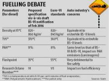 BS-VI rules for oil firms may be relaxed